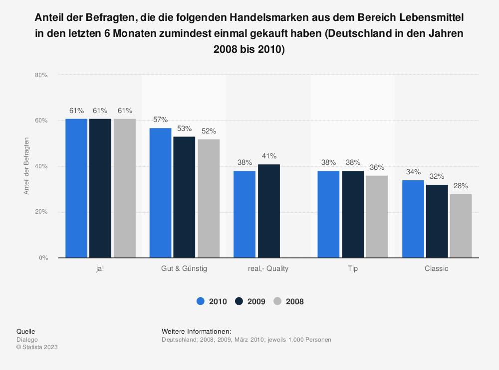 Statistik: Anteil der Befragten, die die folgenden Handelsmarken aus dem Bereich Lebensmittel in den letzten 6 Monaten zumindest einmal gekauft haben (Deutschland in den Jahren 2008 bis 2010)   Statista