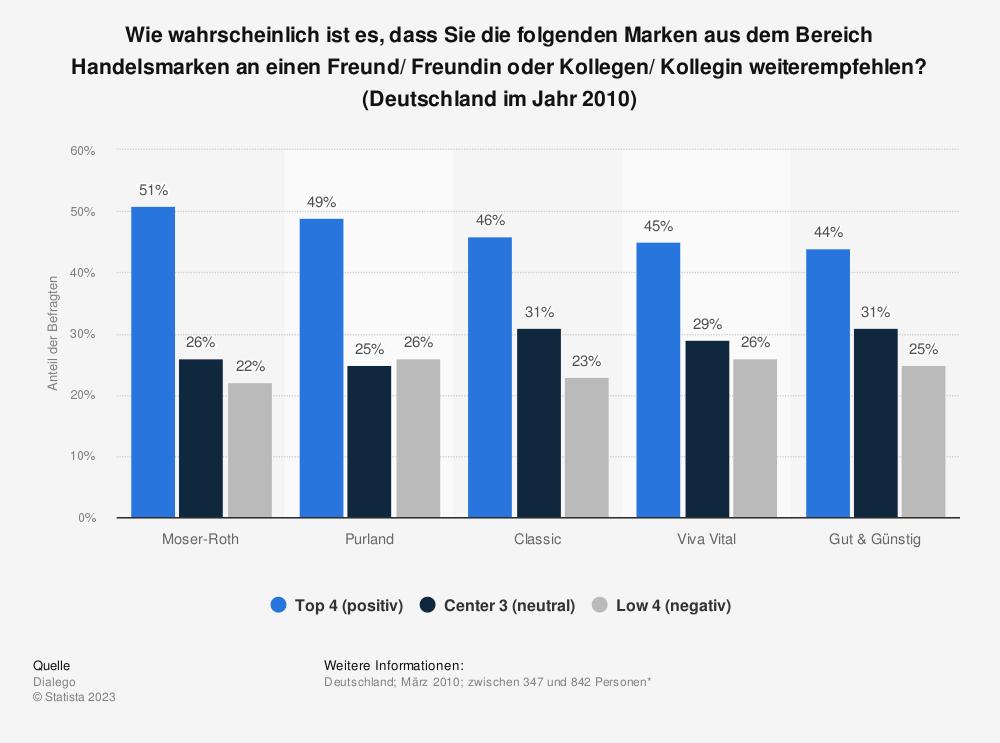 Statistik: Wie wahrscheinlich ist es, dass Sie die folgenden Marken aus dem Bereich Handelsmarken an einen Freund/ Freundin oder Kollegen/ Kollegin weiterempfehlen? (Deutschland im Jahr 2010) | Statista