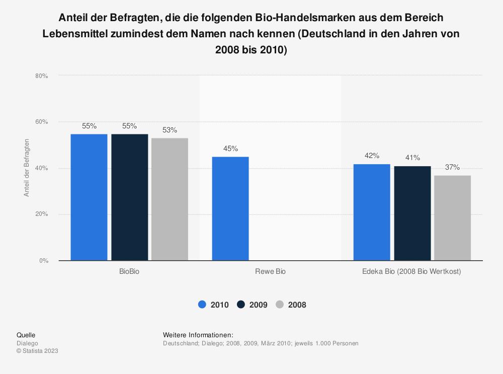Statistik: Anteil der Befragten, die die folgenden Bio-Handelsmarken aus dem Bereich Lebensmittel zumindest dem Namen nach kennen (Deutschland in den Jahren von 2008 bis 2010)   Statista