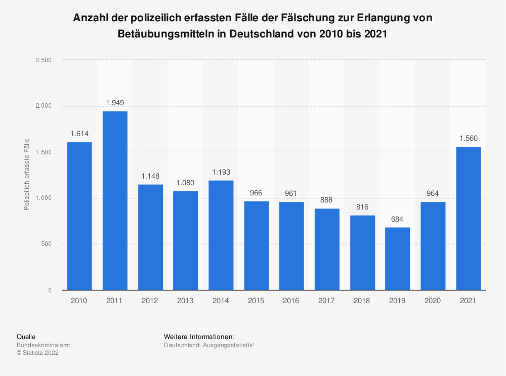 Statistik: Polizeilich erfasste Fälle der Fälschung zur Erlangung von Betäubungsmitteln in Deutschland von 1995 bis 2018   Statista