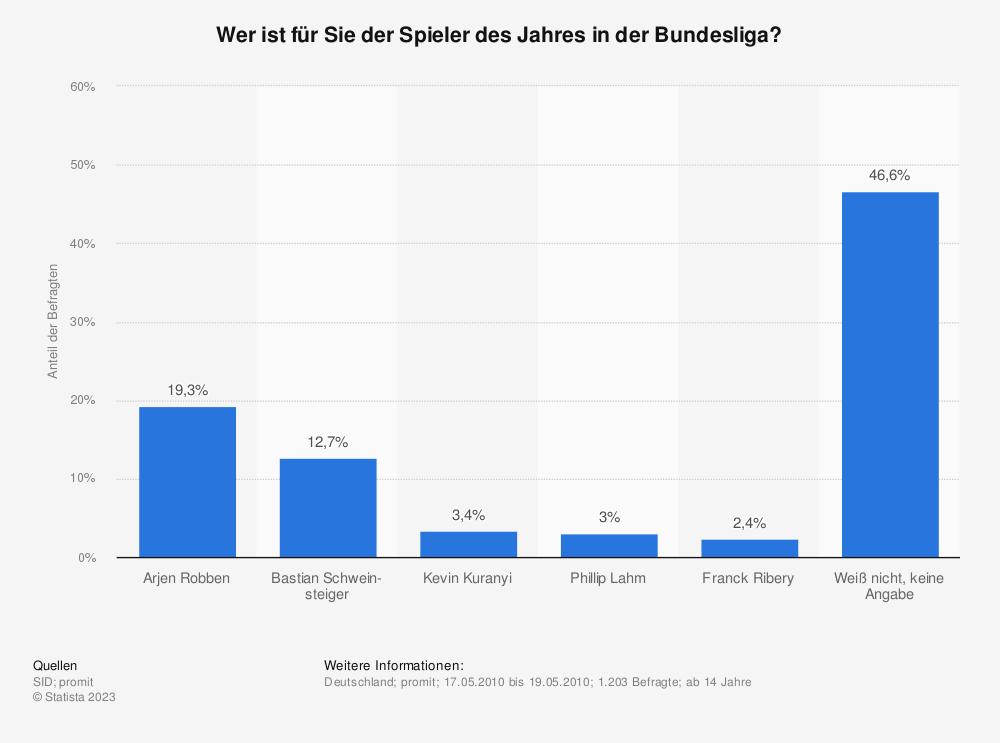 Statistik: Wer ist für Sie der Spieler des Jahres in der Bundesliga?   Statista