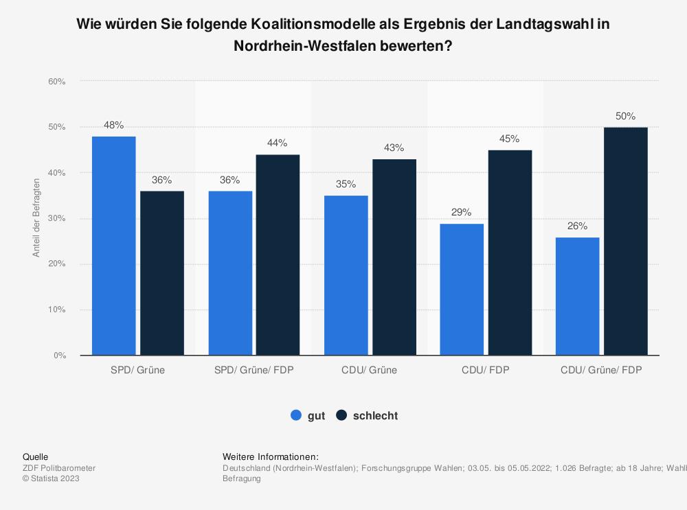 Statistik: Welche Koalition sollte Ihrer Meinung nach in NRW zu Stande kommen? | Statista