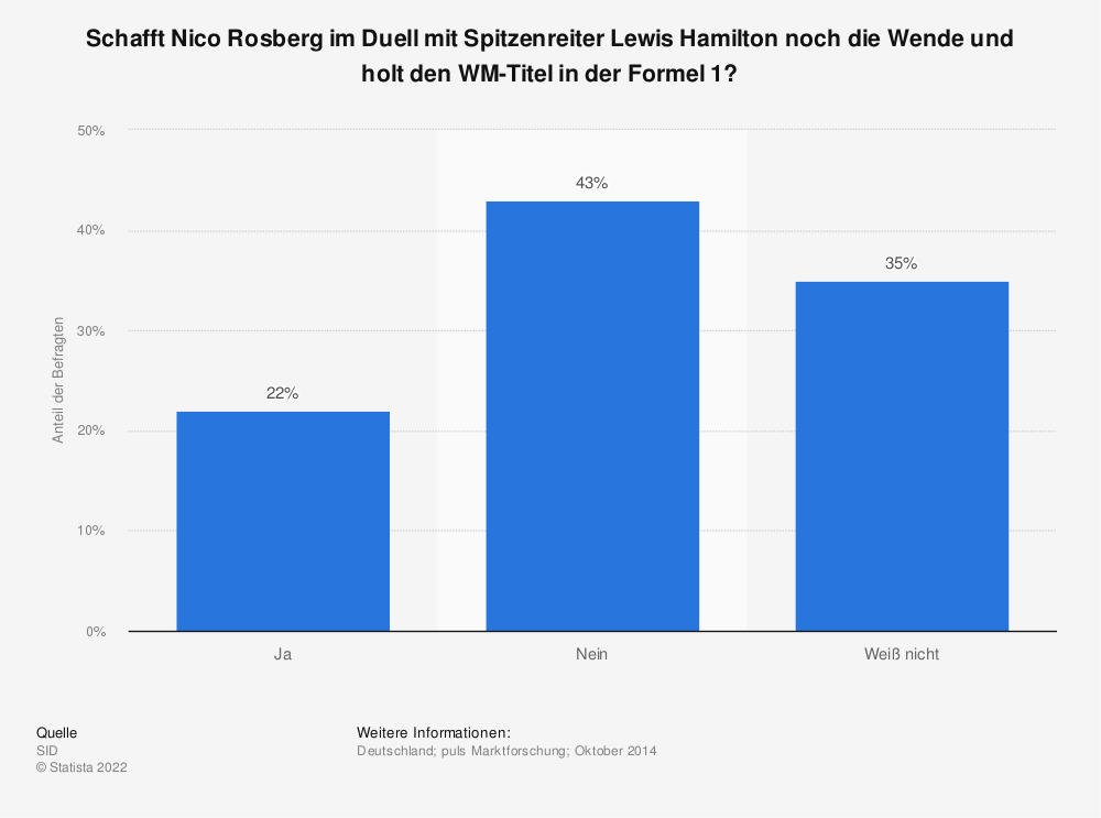 Statistik: Schafft Nico Rosberg im Duell mit Spitzenreiter Lewis Hamilton noch die Wende und holt den WM-Titel in der Formel 1? | Statista