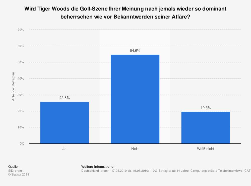 Statistik: Wird Tiger Woods die Golf-Szene Ihrer Meinung nach jemals wieder so dominant beherrschen wie vor Bekanntwerden seiner Affäre? | Statista