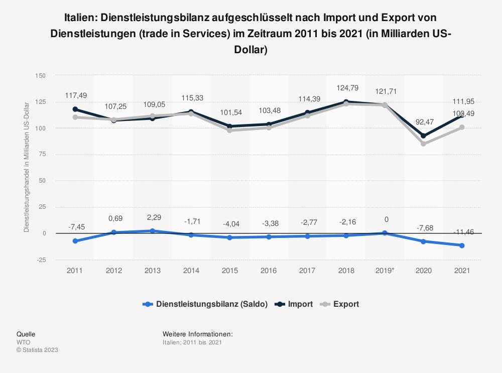 Statistik: Italien: Dienstleistungsbilanz von 2008 bis 2018 (in Milliarden US-Dollar) | Statista