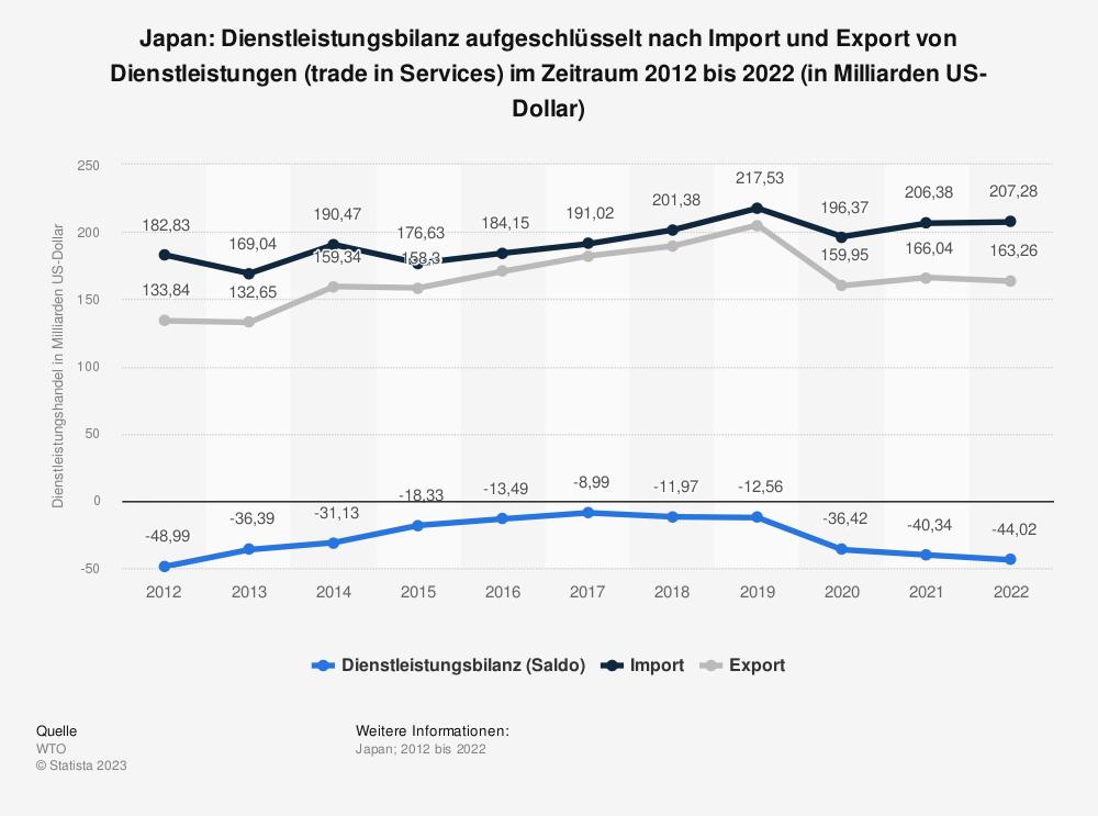 Statistik: Japan: Dienstleistungsbilanz von 2005 bis 2015 (in Milliarden US-Dollar) | Statista