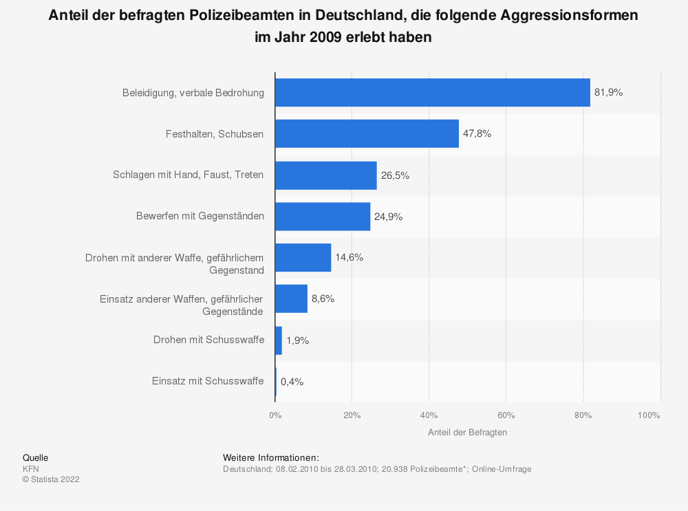 Statistik: Anteil der befragten Polizeibeamten in Deutschland, die folgende Aggressionsformen im Jahr 2009 erlebt haben | Statista