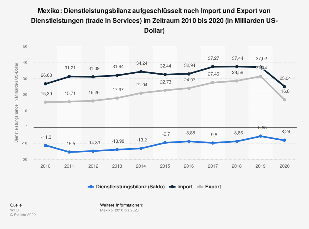 Statistik: Mexiko: Dienstleistungsbilanz aufgeschlüsselt nach Import und Export von Dienstleistungen (trade in Services) im Zeitraum 2010 bis 2020 (in Milliarden US-Dollar) | Statista