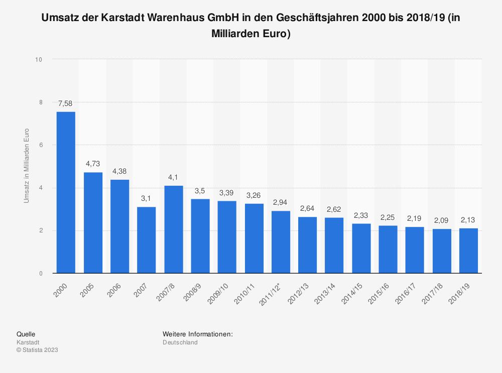 Statistik: Umsatz der Karstadt Warenhaus GmbH in den Geschäftsjahren 2000 bis 2018/19 (in Milliarden Euro) | Statista