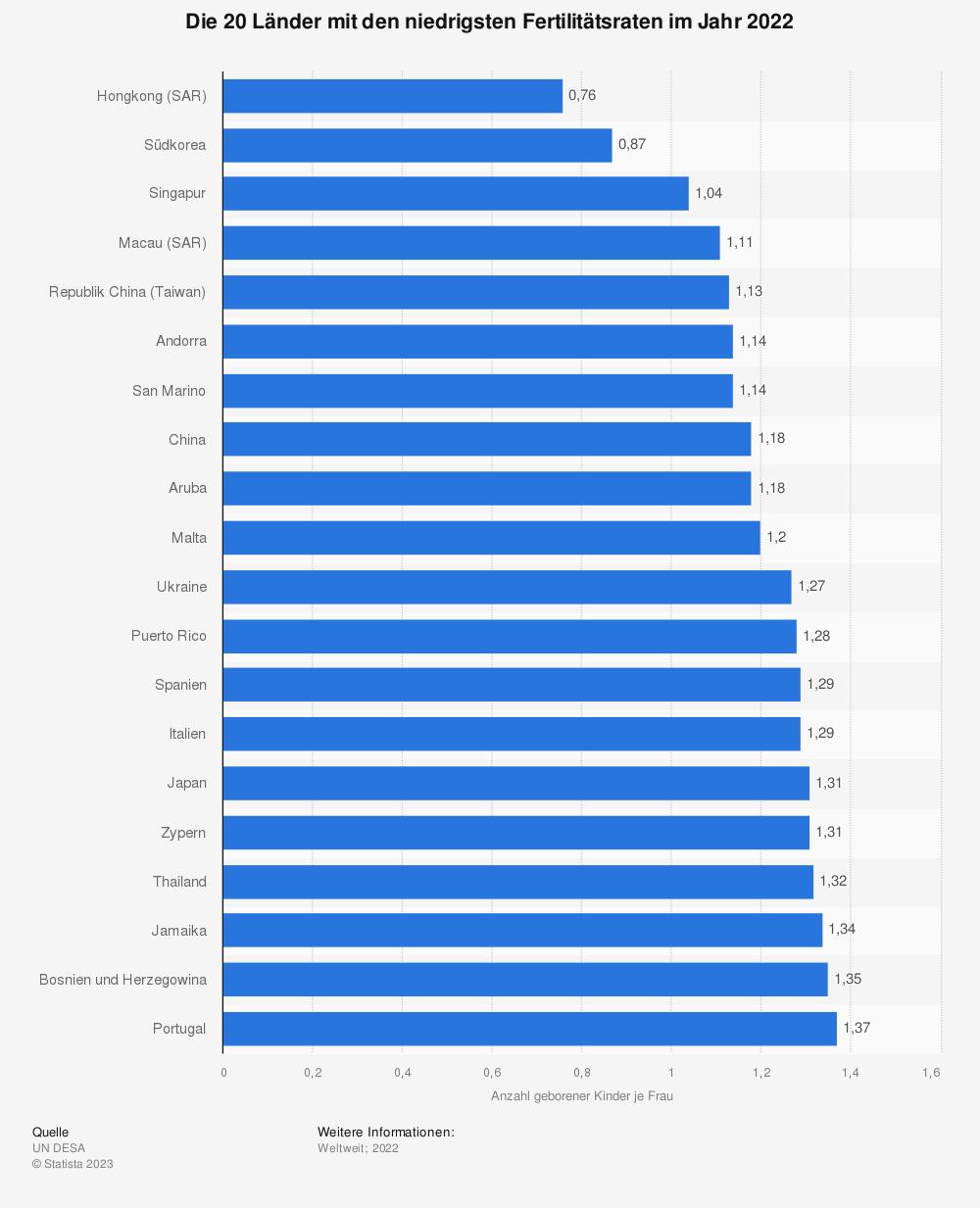 Statistik: Die 20 Länder mit den niedrigsten Fertilitätsraten im Jahr 2016 | Statista