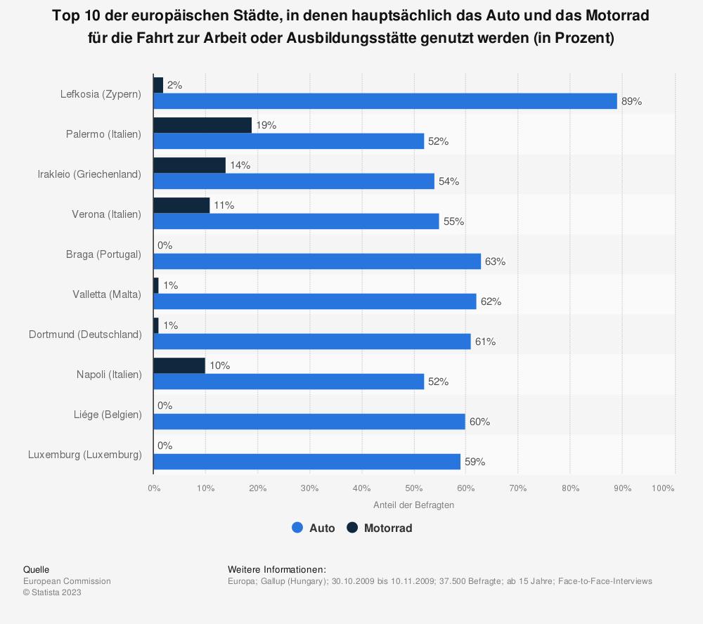 Statistik: Top 10 der europäischen Städte, in denen hauptsächlich das Auto und das Motorrad für die Fahrt zur Arbeit oder Ausbildungsstätte genutzt werden (in Prozent)   Statista