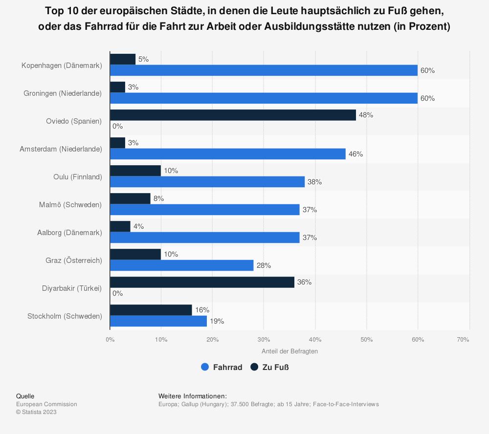 Statistik: Top 10 der europäischen Städte, in denen die Leute hauptsächlich zu Fuß gehen, oder das Fahrrad für die Fahrt zur Arbeit oder Ausbildungsstätte nutzen (in Prozent) | Statista