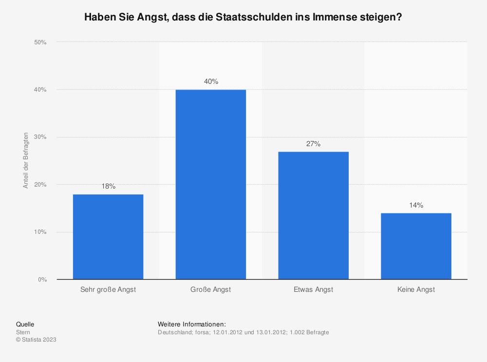 Statistik: Haben Sie Angst, dass die Staatsschulden ins Immense steigen? | Statista