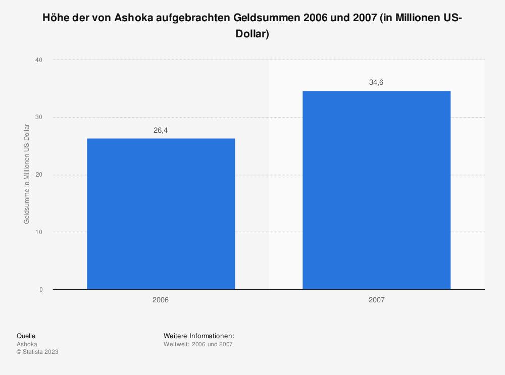 Statistik: Höhe der von Ashoka aufgebrachten Geldsummen 2006 und 2007 (in Millionen US-Dollar)   Statista