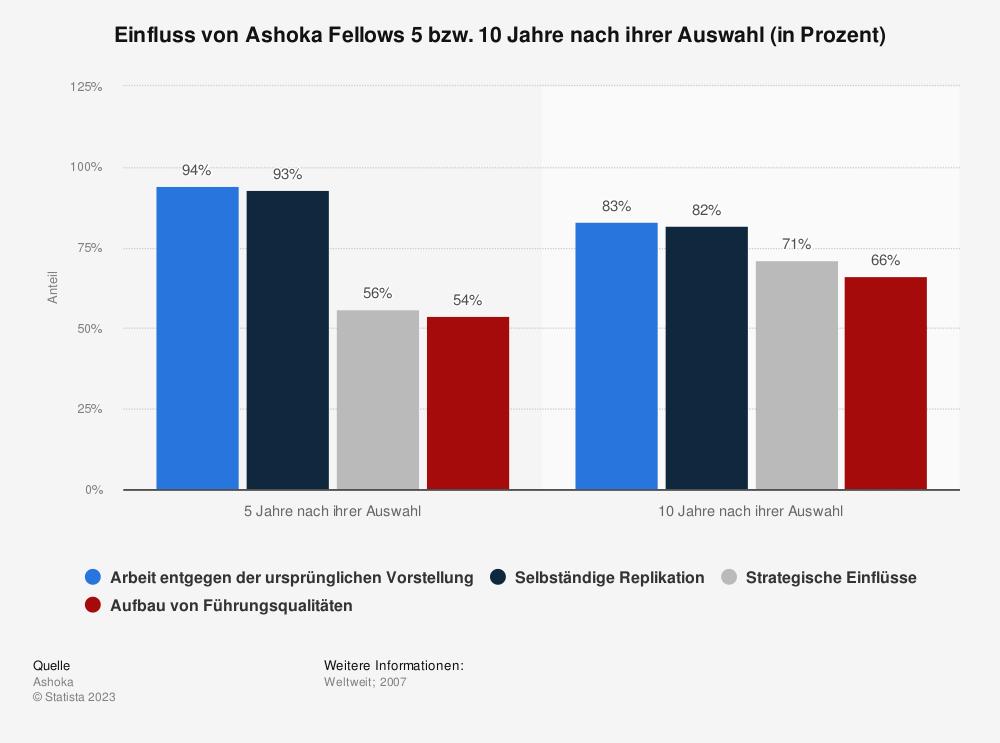 Statistik: Einfluss von Ashoka Fellows 5 bzw. 10 Jahre nach ihrer Auswahl (in Prozent) | Statista