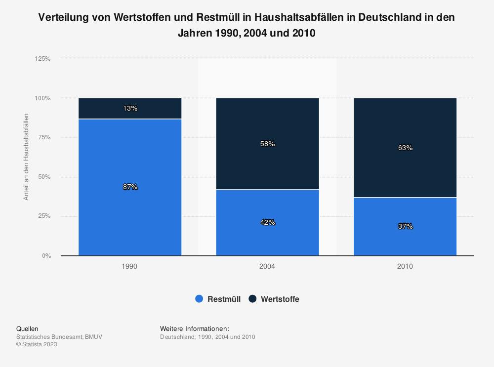 Statistik: Verteilung von Wertstoffen und Restmüll in Haushaltsabfällen in Deutschland in den Jahren 1990, 2004 und 2010 | Statista
