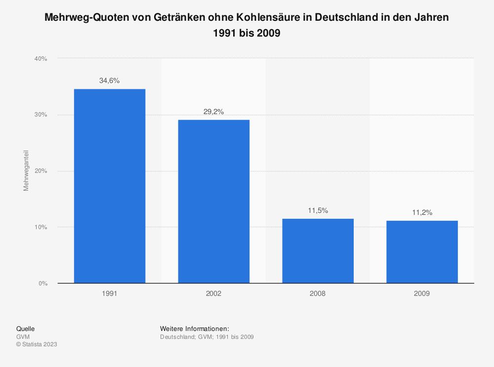 Statistik: Mehrweg-Quoten von Getränken ohne Kohlensäure in Deutschland in den Jahren 1991 bis 2009   Statista