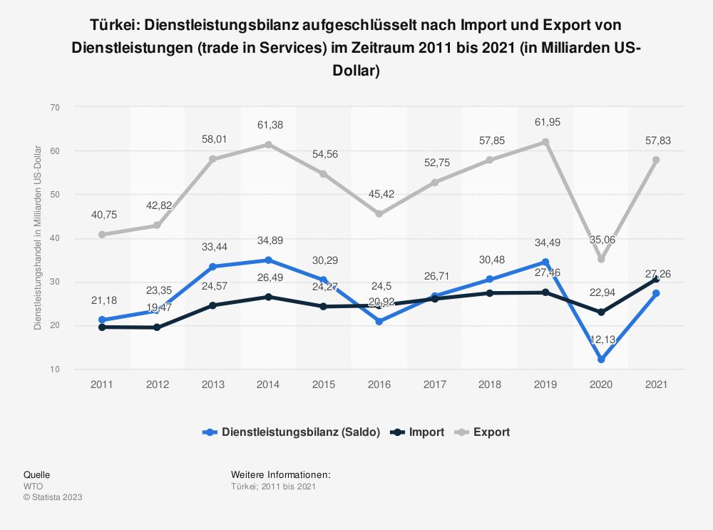 Statistik: Türkei: Dienstleistungsbilanz aufgeschlüsselt nach Import und Export von Dienstleistungen (trade in Services) im Zeitraum 2010 bis 2020 (in Milliarden US-Dollar) | Statista