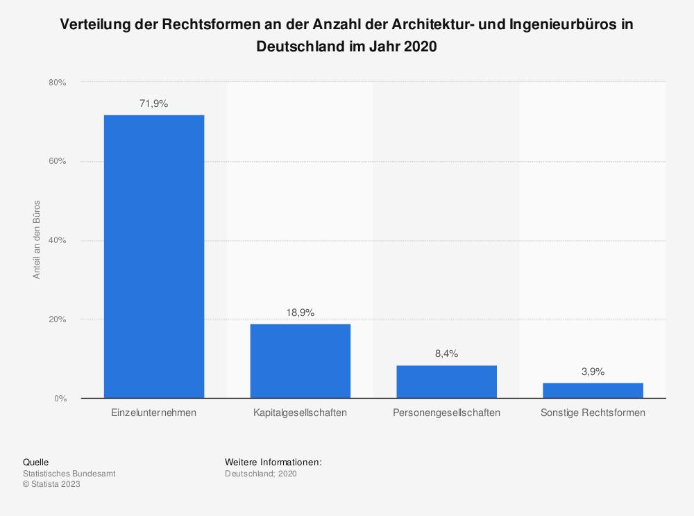 Statistik: Verteilung der Rechtsformen an der Anzahl der Architektur- und Ingenieurbüros in Deutschland im Jahr 2017 | Statista