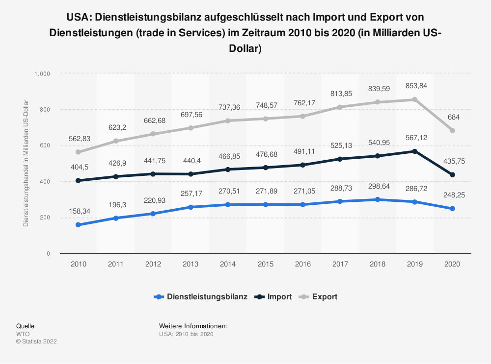 Statistik: USA: Dienstleistungsbilanz von 2008 bis 2018 (in Milliarden US-Dollar) | Statista
