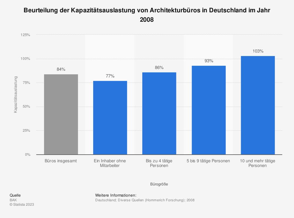 Statistik: Beurteilung der Kapazitätsauslastung von Architekturbüros in Deutschland im Jahr 2008 | Statista