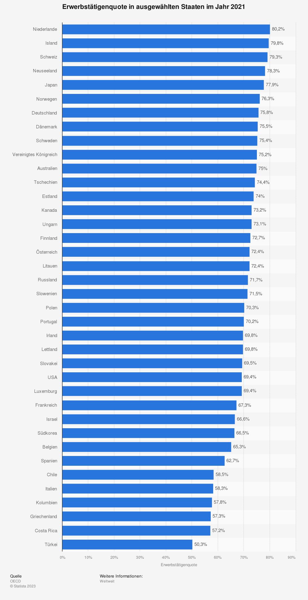 Statistik: Erwerbstätigenquote in ausgewählten Staaten im Jahr 2016 | Statista