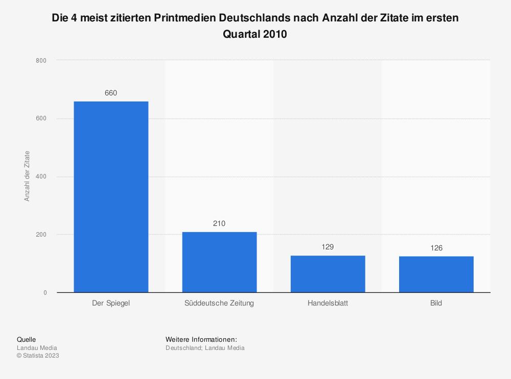 Statistik: Die 4 meist zitierten Printmedien Deutschlands nach Anzahl der Zitate im ersten Quartal 2010 | Statista