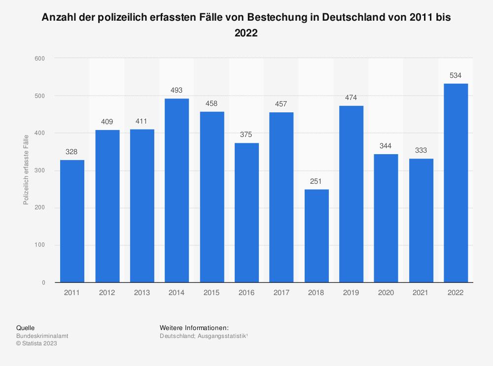 Statistik: Polizeilich erfasste Fälle von Bestechung in Deutschland von 1995 bis 2018 | Statista
