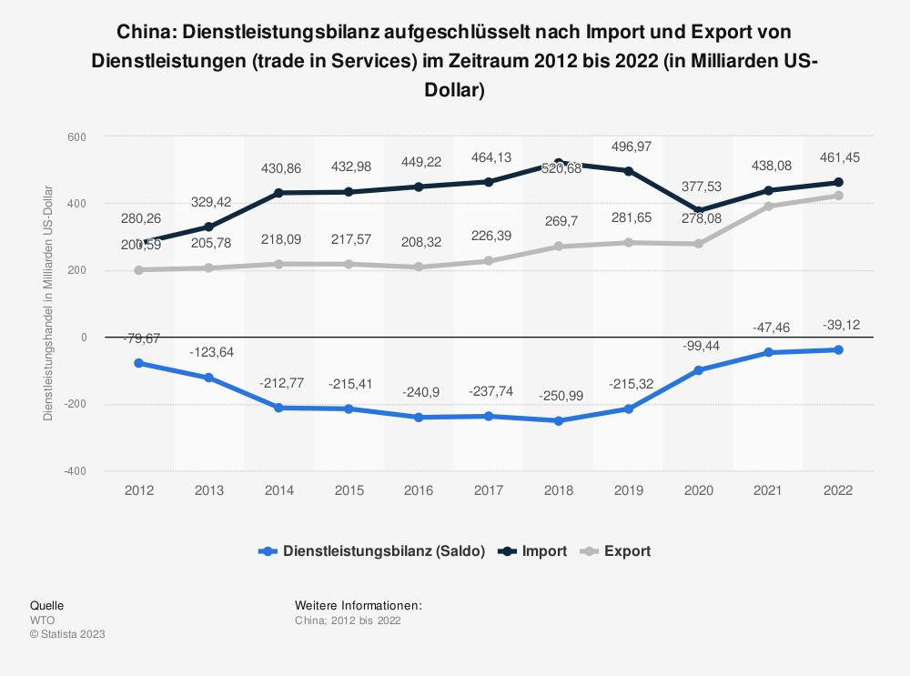 Statistik: China: Dienstleistungsbilanz von 2009 bis 2019 (in Milliarden US-Dollar) | Statista