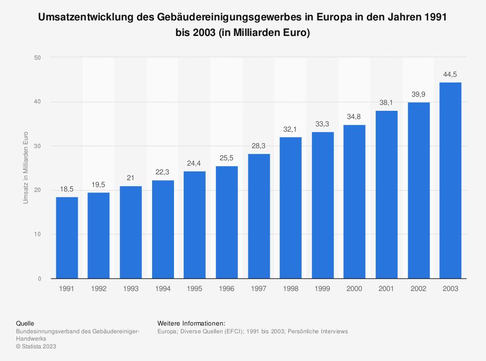 Statistik: Umsatzentwicklung des Gebäudereinigungsgewerbes in Europa in den Jahren 1991 bis 2003 (in Milliarden Euro) | Statista