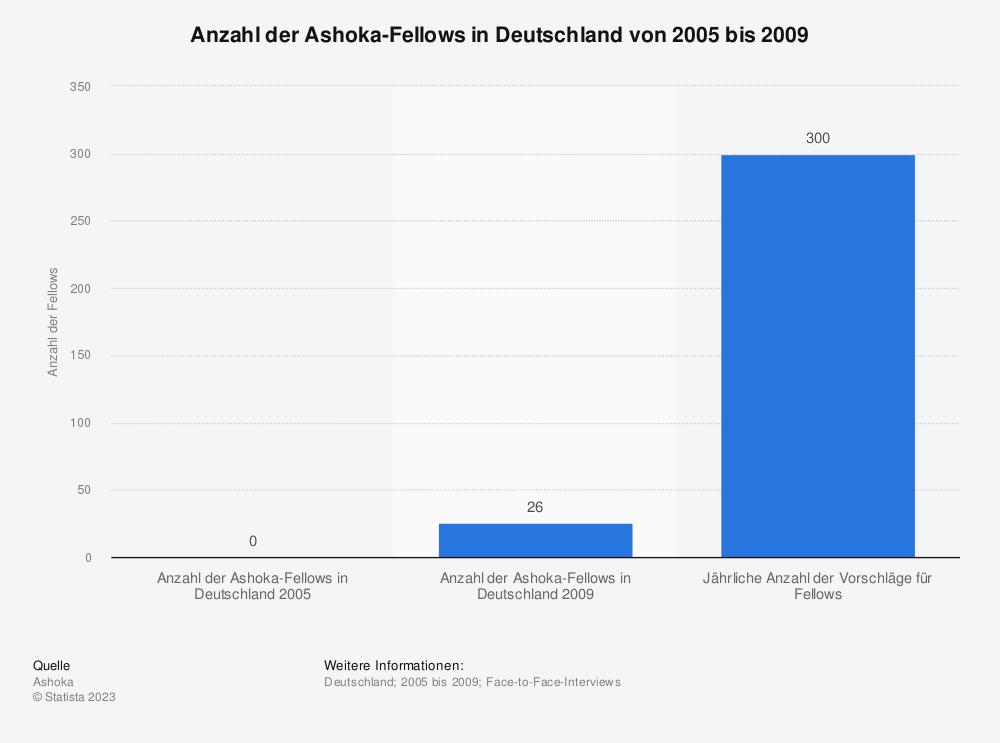 Statistik: Anzahl der Ashoka-Fellows in Deutschland von 2005 bis 2009 | Statista