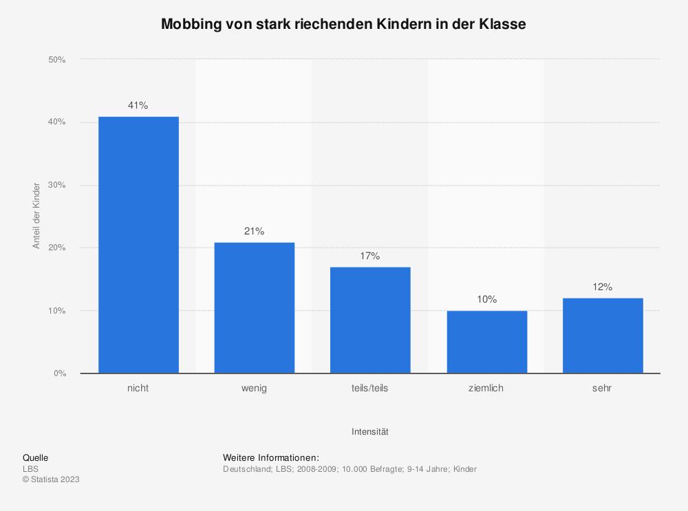 Statistik: Mobbing von stark riechenden Kindern in der Klasse   Statista