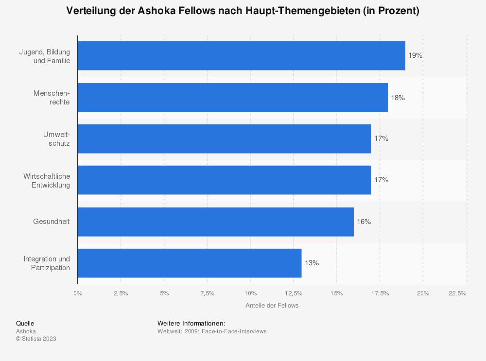 Statistik: Verteilung der Ashoka Fellows nach Haupt-Themengebieten (in Prozent) | Statista