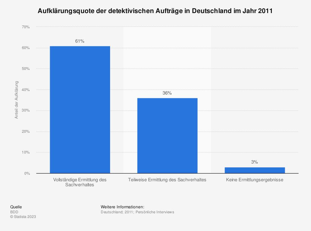 Statistik: Aufklärungsquote der detektivischen Aufträge in Deutschland im Jahr 2011 | Statista