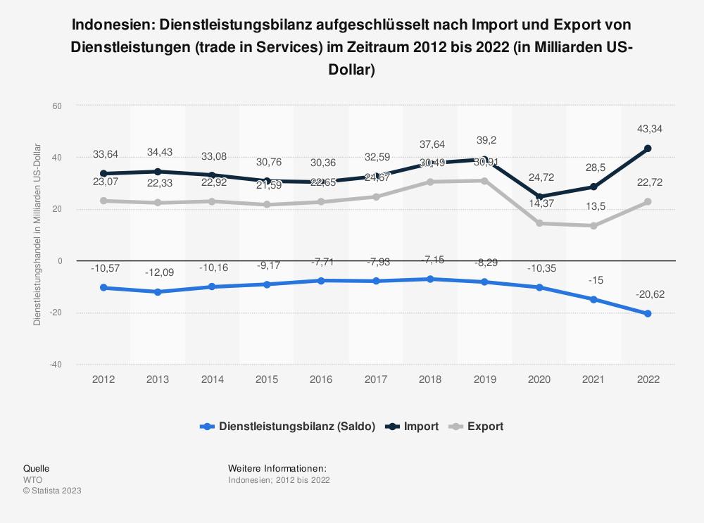 Statistik: Indonesien: Dienstleistungsbilanz von 2009 bis 2019 (in Milliarden US-Dollar) | Statista