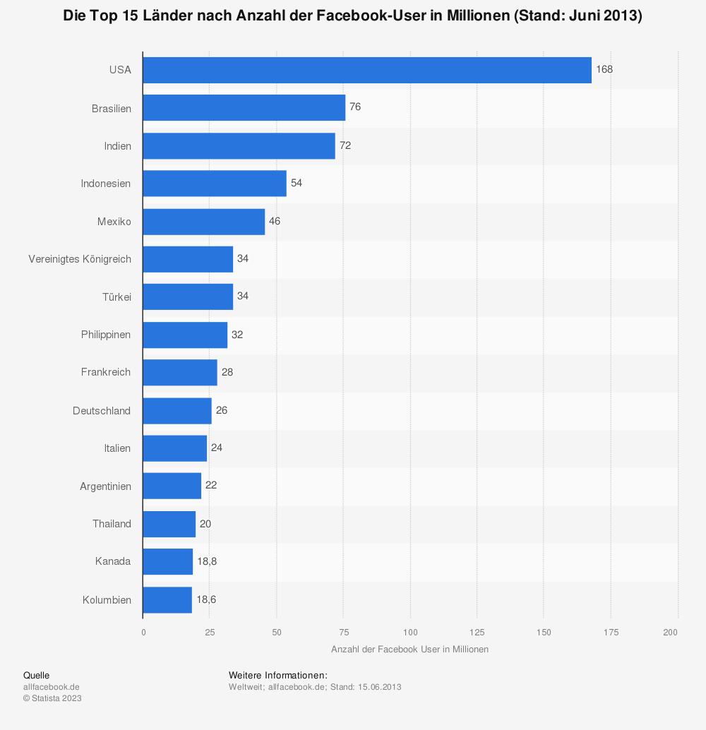 Statistik: Die Top 15 Länder nach Anzahl der Facebook-User in Millionen (Stand: Juni 2013) | Statista