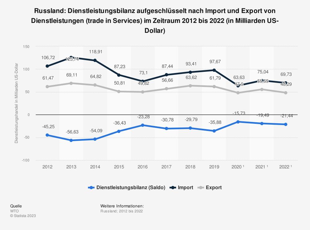 Statistik: Russland: Dienstleistungsbilanz von 2008 bis 2018 (in Milliarden US-Dollar) | Statista