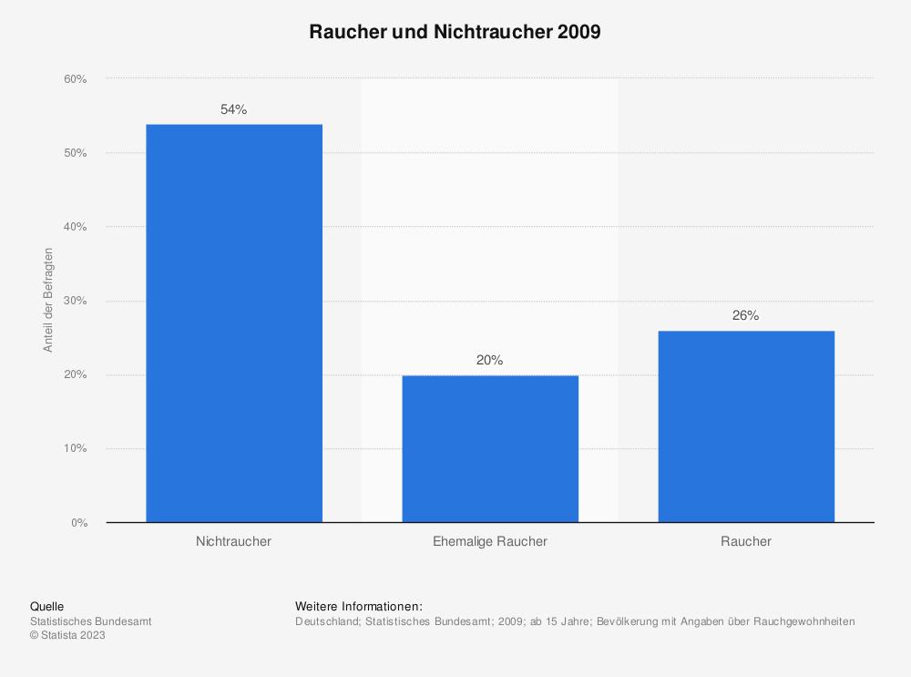 Statistik: Raucher und Nichtraucher 2009 | Statista