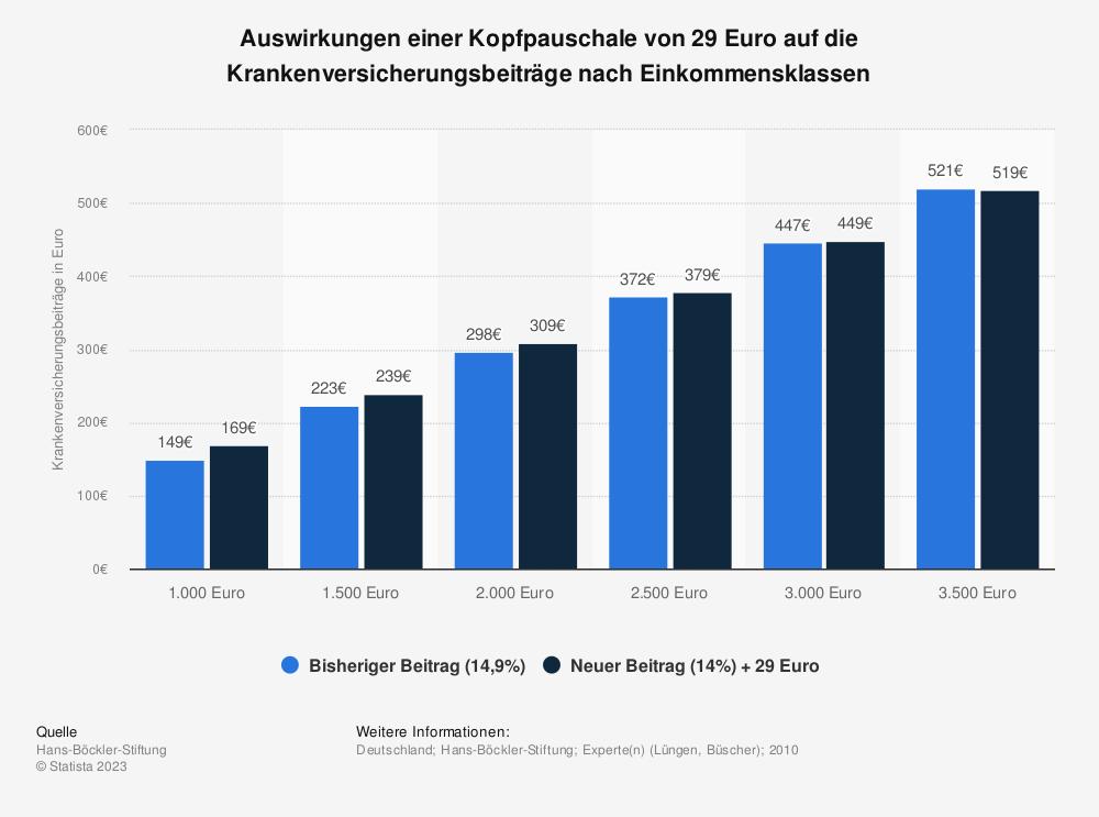Statistik: Auswirkungen einer Kopfpauschale von 29 Euro auf die Krankenversicherungsbeiträge nach Einkommensklassen | Statista