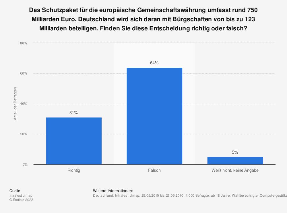 Statistik: Das Schutzpaket für die europäische Gemeinschaftswährung umfasst rund 750 Milliarden Euro. Deutschland wird sich daran mit Bürgschaften von bis zu 123 Milliarden beteiligen. Finden Sie diese Entscheidung richtig oder falsch? | Statista