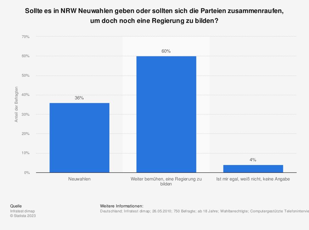 Statistik: Sollte es in NRW Neuwahlen geben oder sollten sich die Parteien zusammenraufen, um doch noch eine Regierung zu bilden? | Statista