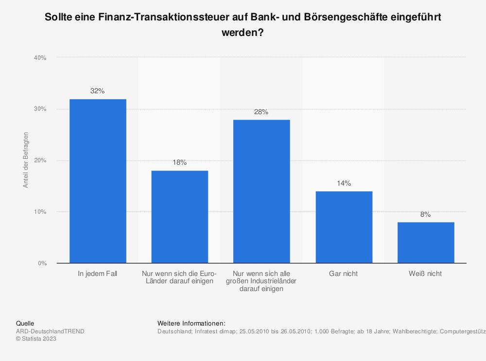 Statistik: Sollte eine Finanz-Transaktionssteuer auf Bank- und Börsengeschäfte eingeführt werden? | Statista