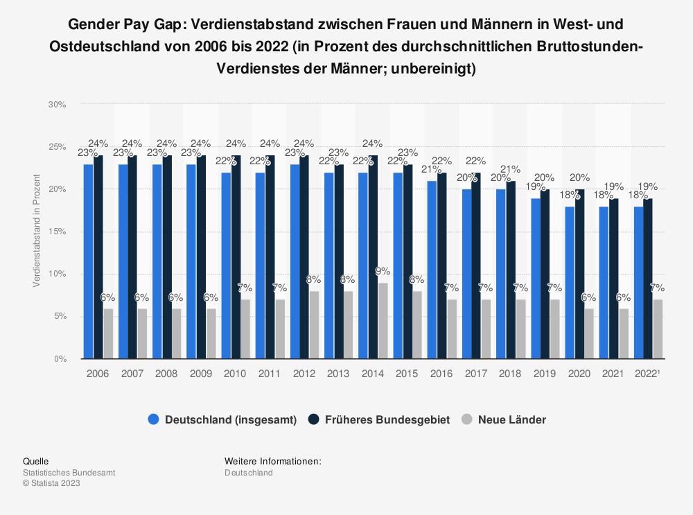 Statistik: Gender Pay Gap: Verdienstabstand zwischen Frauen und Männern in West- und Ostdeutschland von 2006 bis 2019 (in Prozent des durchschnittlichen Bruttostunden-Verdienstes der Männer; unbereinigt) | Statista