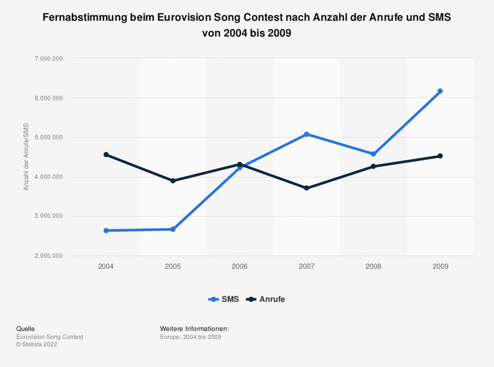 Statistik: Fernabstimmung beim Eurovision Song Contest nach Anzahl der Anrufe und SMS von 2004 bis 2009 | Statista
