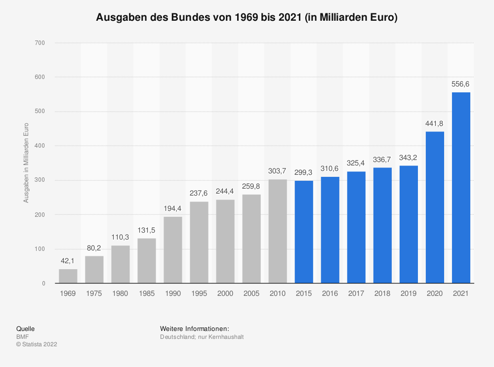 Statistik: Ausgaben des Bundes von 1969 bis 2018 (in Milliarden Euro) | Statista