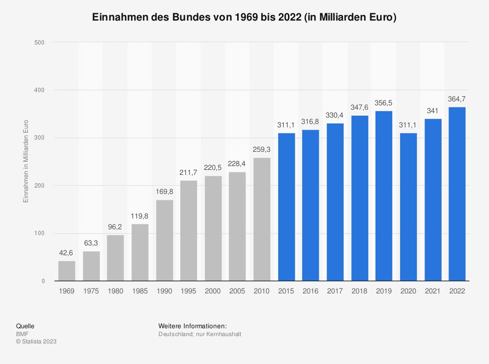 Statistik: Einnahmen des Bundes von 1969 bis 2019 (in Milliarden Euro) | Statista