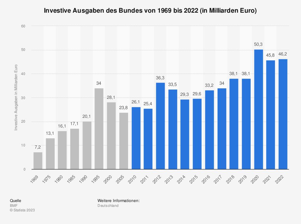 Statistik: Investive Ausgaben des Bundes von 1969 bis 2019 (in Milliarden Euro) | Statista