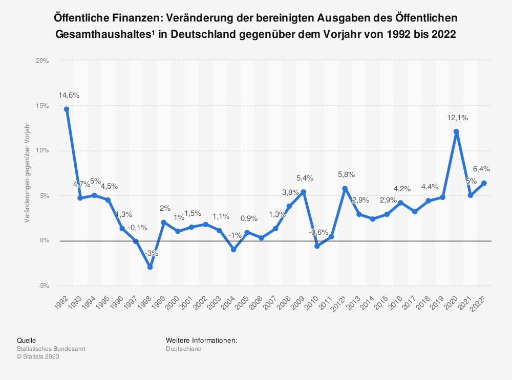Statistik: Veränderung der Ausgaben des öffentlichen Gesamthaushalts* in Deutschland gegenüber dem Vorjahr von 2009 bis 2019 | Statista