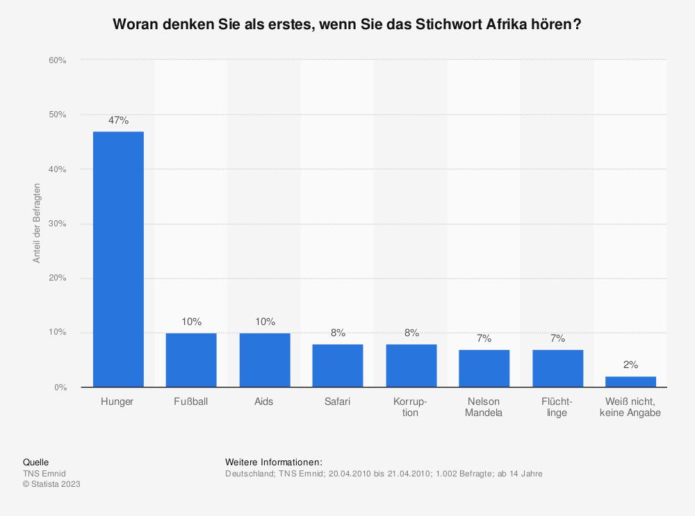 Statistik: Woran denken Sie als erstes, wenn Sie das Stichwort Afrika hören? | Statista