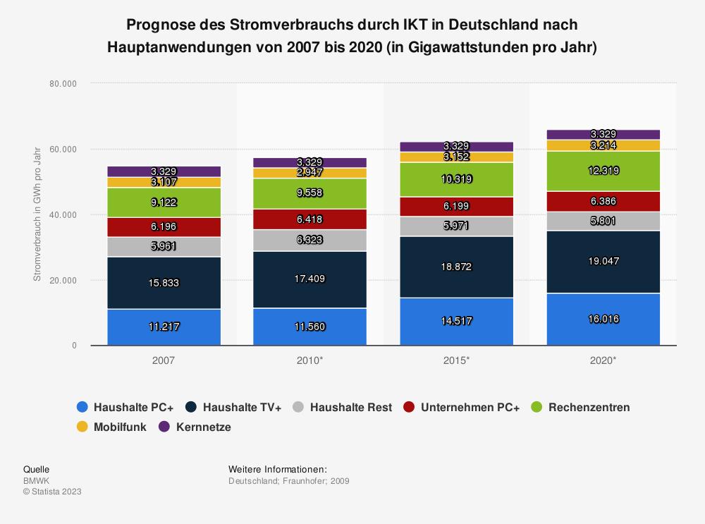 Statistik: PrognosedesStromverbrauchs durch IKT inDeutschland nach Hauptanwendungenvon 2007 bis2020 (in Gigawattstunden pro Jahr) | Statista